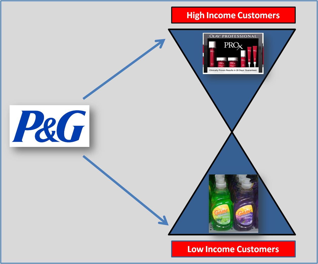 p g strategic plan Transcript of procter & gamble case study- strategic mgmt submitted by: p&g customers knows price reflects best product from intense r&d.